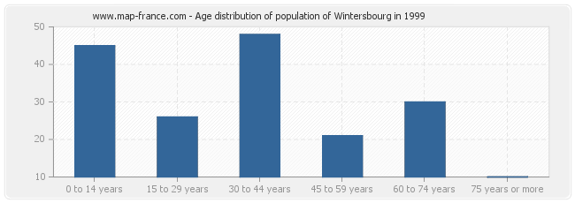 Age distribution of population of Wintersbourg in 1999
