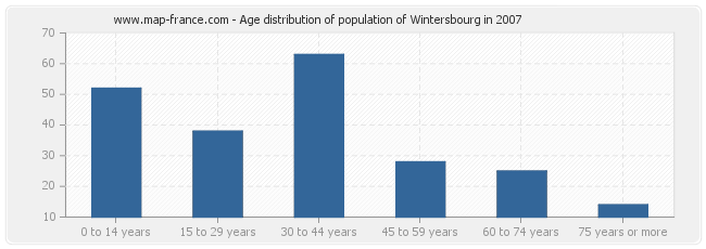 Age distribution of population of Wintersbourg in 2007
