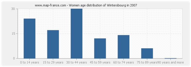 Women age distribution of Wintersbourg in 2007
