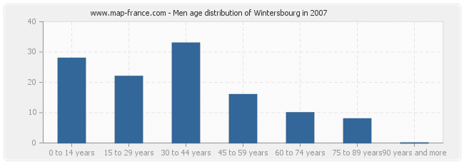 Men age distribution of Wintersbourg in 2007