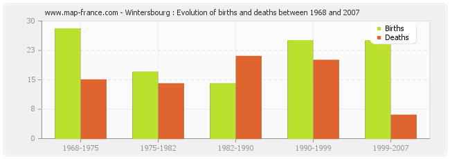 Wintersbourg : Evolution of births and deaths between 1968 and 2007