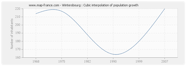 Wintersbourg : Cubic interpolation of population growth