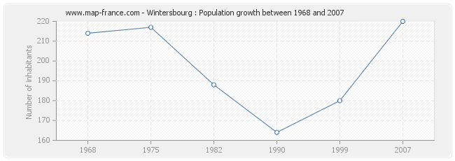 Population Wintersbourg