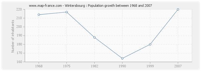 Population Wintersbourg