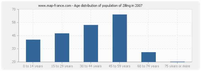 Age distribution of population of Zilling in 2007