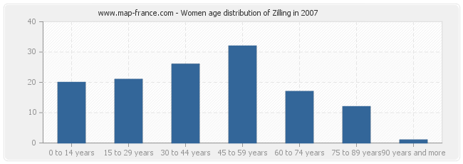 Women age distribution of Zilling in 2007