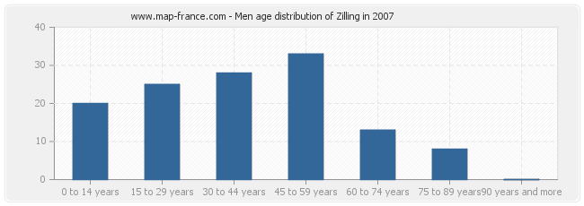 Men age distribution of Zilling in 2007