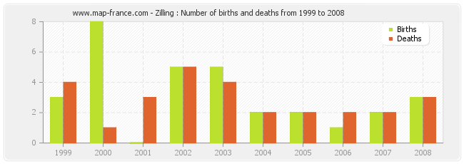 Zilling : Number of births and deaths from 1999 to 2008