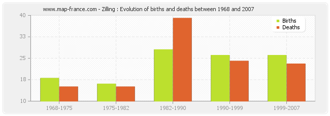Zilling : Evolution of births and deaths between 1968 and 2007