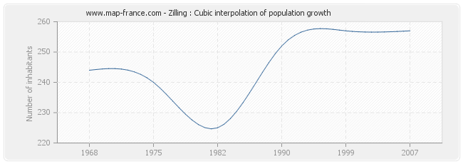 Zilling : Cubic interpolation of population growth