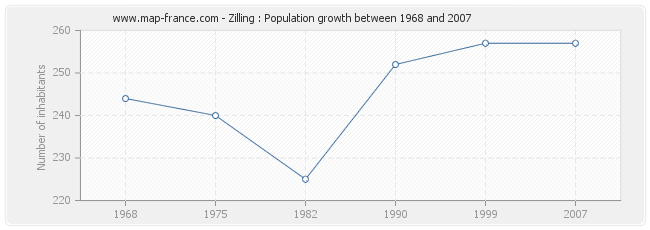 Population Zilling