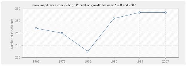 Population Zilling
