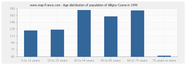 Age distribution of population of Alligny-Cosne in 1999