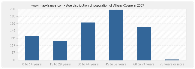 Age distribution of population of Alligny-Cosne in 2007