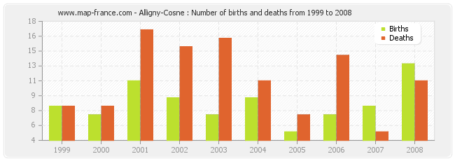 Alligny-Cosne : Number of births and deaths from 1999 to 2008