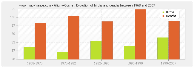 Alligny-Cosne : Evolution of births and deaths between 1968 and 2007