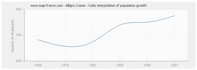 Alligny-Cosne : Cubic interpolation of population growth