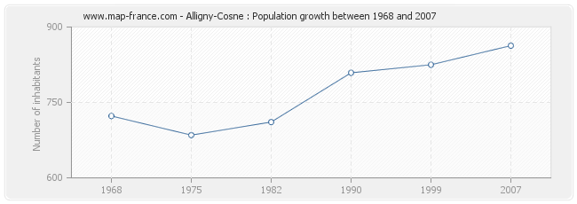 Population Alligny-Cosne
