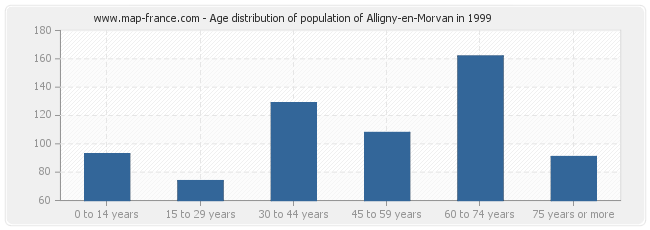 Age distribution of population of Alligny-en-Morvan in 1999