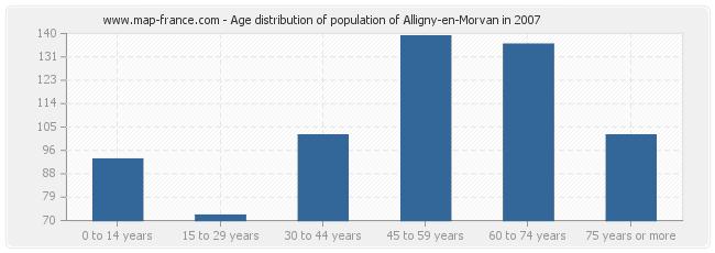 Age distribution of population of Alligny-en-Morvan in 2007