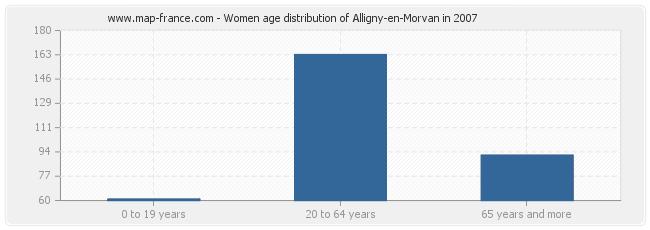Women age distribution of Alligny-en-Morvan in 2007
