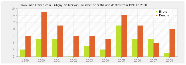 Alligny-en-Morvan : Number of births and deaths from 1999 to 2008