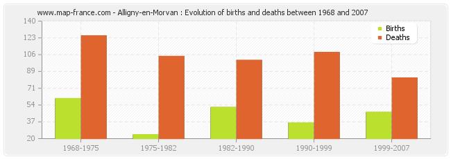 Alligny-en-Morvan : Evolution of births and deaths between 1968 and 2007