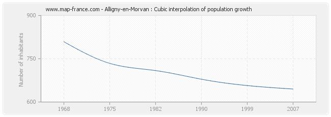 Alligny-en-Morvan : Cubic interpolation of population growth