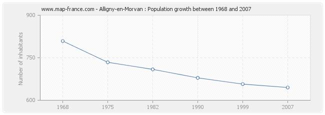 Population Alligny-en-Morvan
