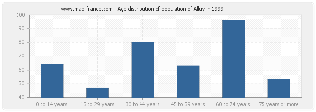 Age distribution of population of Alluy in 1999