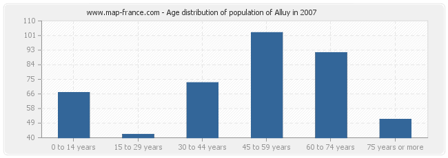 Age distribution of population of Alluy in 2007
