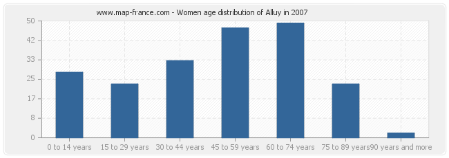Women age distribution of Alluy in 2007