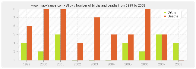 Alluy : Number of births and deaths from 1999 to 2008