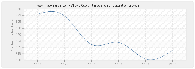 Alluy : Cubic interpolation of population growth