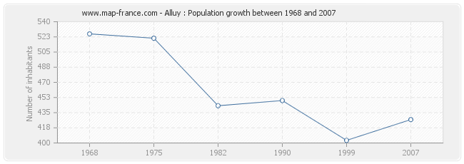 Population Alluy