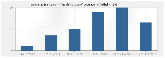 Age distribution of population of Arthel in 1999