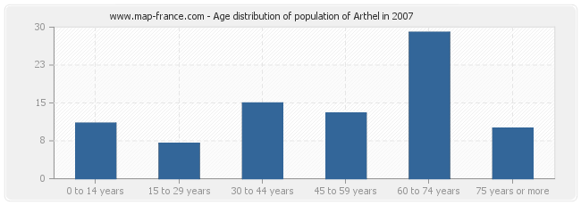 Age distribution of population of Arthel in 2007