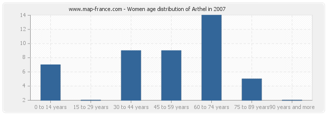 Women age distribution of Arthel in 2007