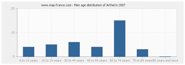 Men age distribution of Arthel in 2007