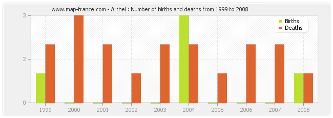 Arthel : Number of births and deaths from 1999 to 2008