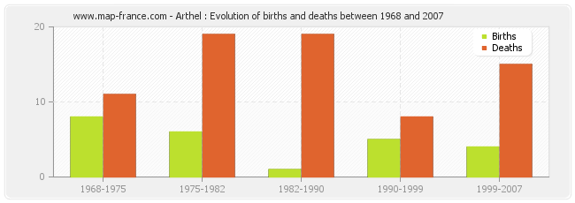 Arthel : Evolution of births and deaths between 1968 and 2007