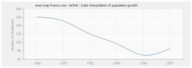 Arthel : Cubic interpolation of population growth