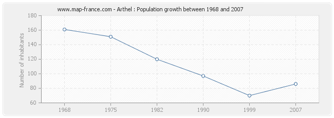 Population Arthel