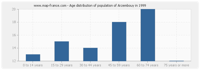 Age distribution of population of Arzembouy in 1999
