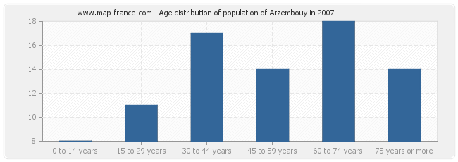 Age distribution of population of Arzembouy in 2007