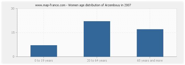 Women age distribution of Arzembouy in 2007