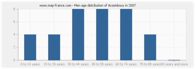 Men age distribution of Arzembouy in 2007