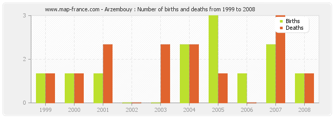 Arzembouy : Number of births and deaths from 1999 to 2008