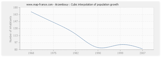 Arzembouy : Cubic interpolation of population growth