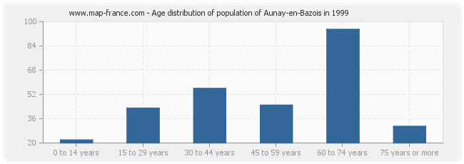 Age distribution of population of Aunay-en-Bazois in 1999